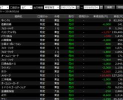 株取引結果