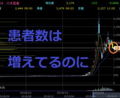 川本産業のチャート