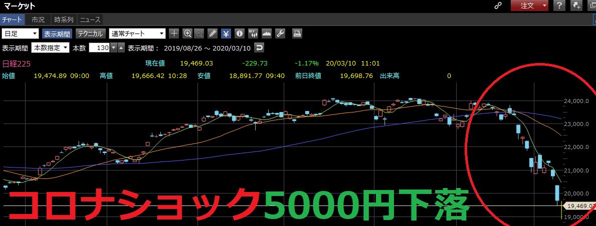 コロナショック日経平均株価
